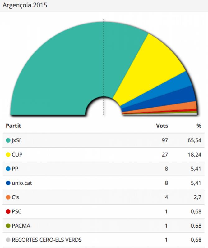 Resultats eleccions Parlament 2015 Argençola - Argençola