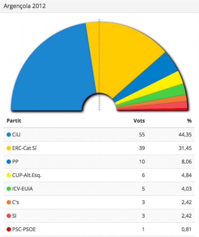 Resultats eleccions Parlament 2012 Argençola - Argençola