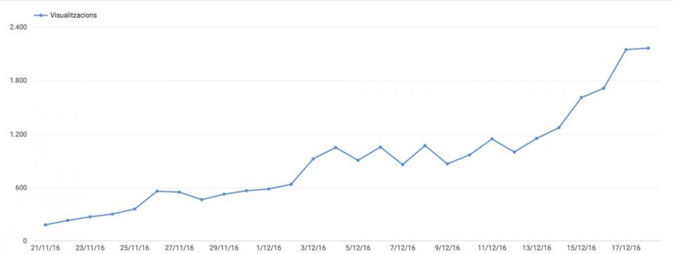 Audiència diària del vídeo del Tió d'Argençola a Youtube el darrer mes