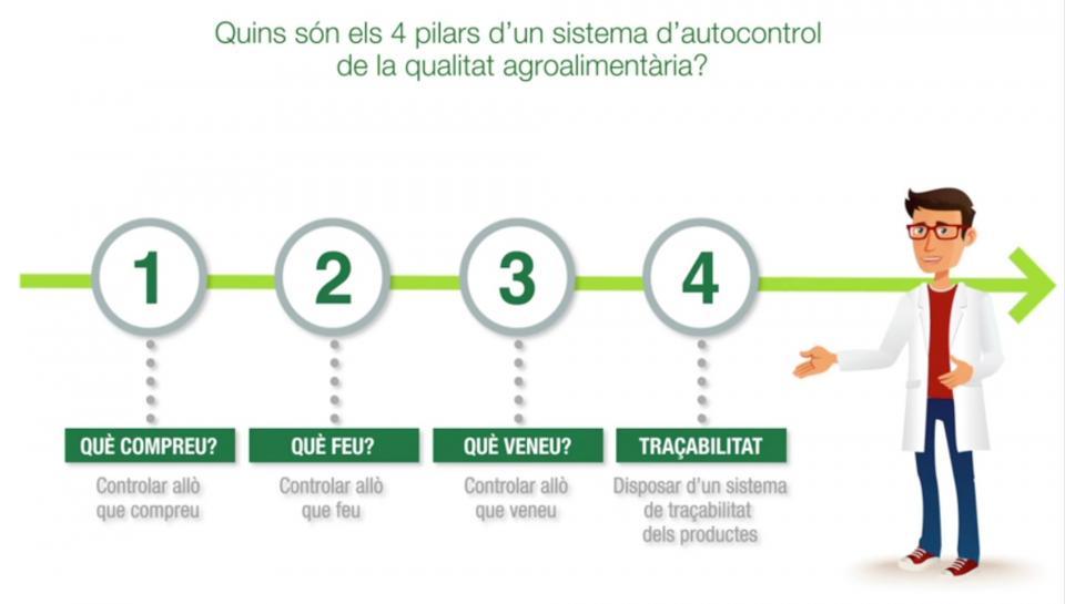 Nova Guia per a la implantació d'un sistema d'autocontrol de la Qualitat a la petita i mitjana empresa agroalimentària