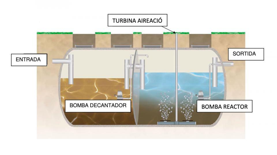 Esquema del sistema compacte de depuració seqüencial - Clariana