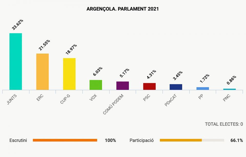 Argençola repeteix el vot independentista al Parlament