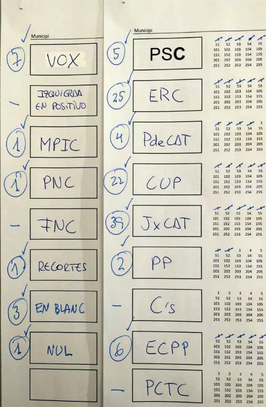 Resultats Argençola eleccions  al Parlament 2021 - Argençola