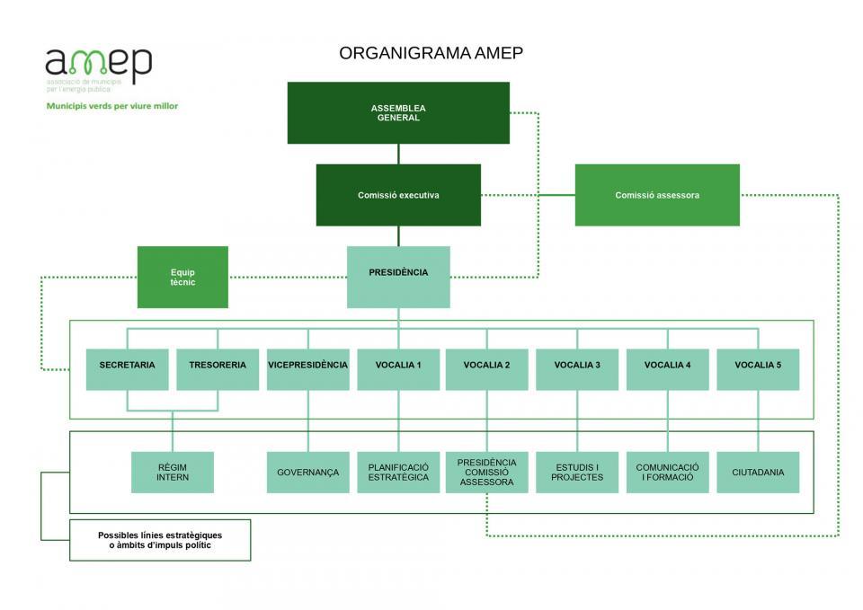Organigrama de l'Associació de Municipis i Entitats per l'Energia Publica (AMEP) - Argençola
