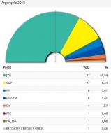 Resultats eleccions Parlament 2015 Argençola